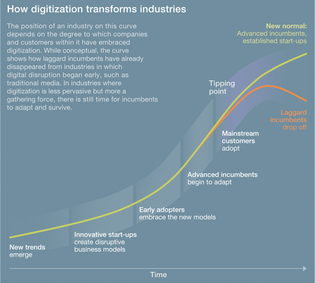 How digitization transforms industries